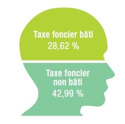 Budget 2021 Taux fiscalité
